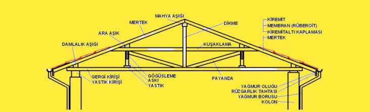ahşap çatı yapımı